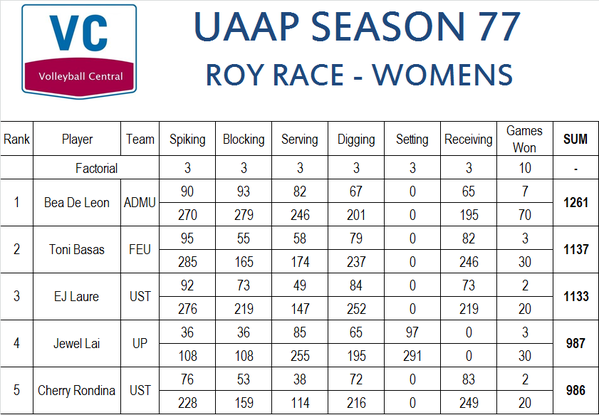 uaap77-rookie-of-the-year